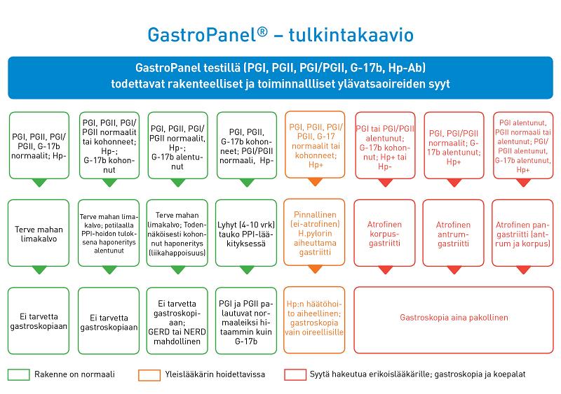 Gastropanel